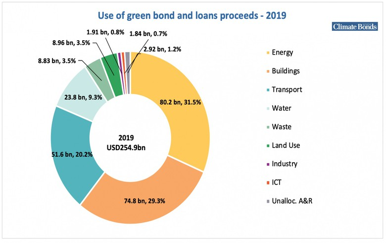 Global green bond, loan issuance tops USD 250bn in 2019