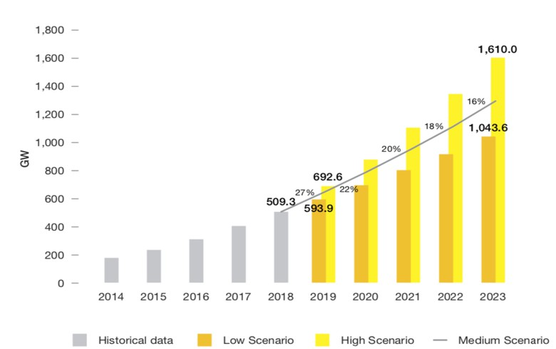 World may hit 1.3 TW of installed solar in 2023 - SolarPower Europe