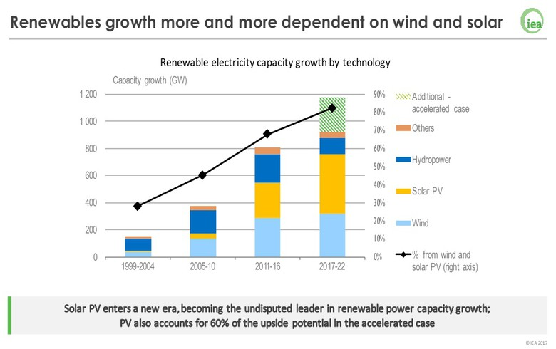 Renewables to grow by 1 TW by 2022 - IEA