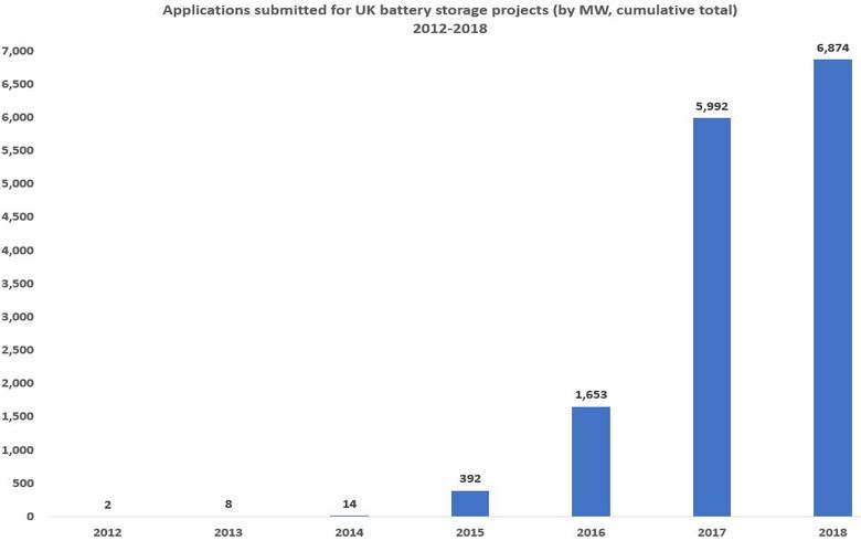 UK battery storage applications reach 6.9 GW