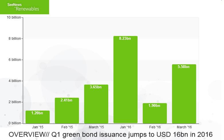 fb367e69d4 OVERVIEW - Q1 green bond issuance jumps to USD 16bn in 2016