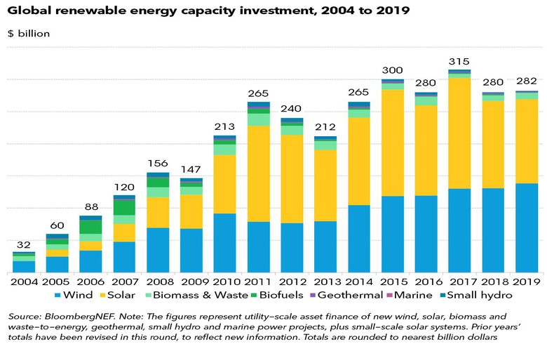 Global renewables spending climbs in 2019 amid offshore wind uptake