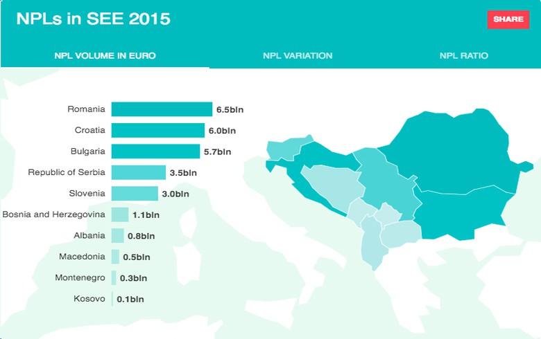 NPLs in SEE 2015