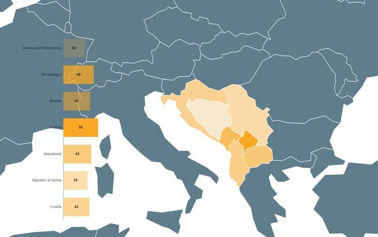 Balkan Barometer 2017 survey