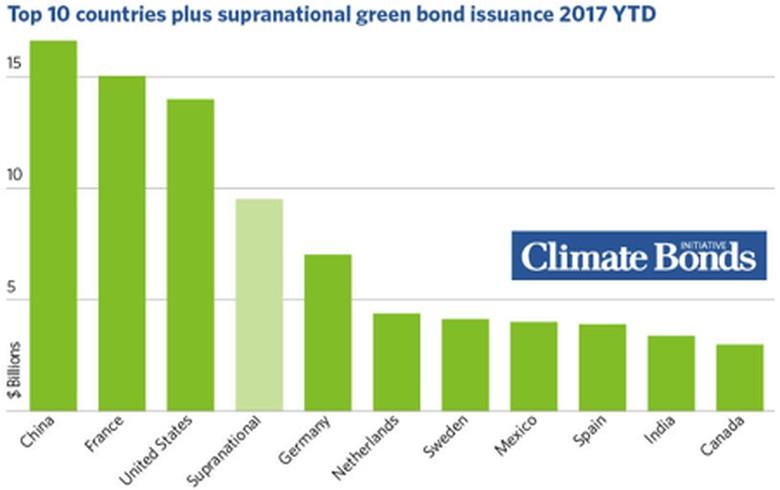 Green bond issuance tops USD 100bn ytd