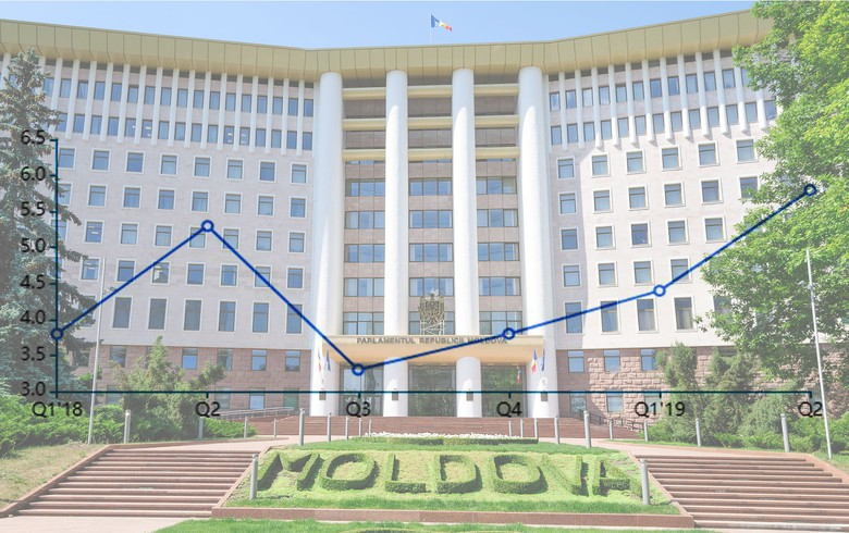 Moldova's GDP grows by real 5.8% y/y in Q2
