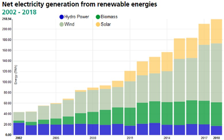 Renewables power in German public supply tops 40% in 2018