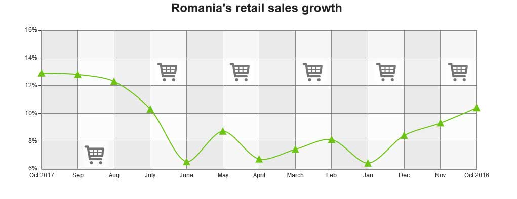 Romania's Jan-Oct retail sales up 9.2% - table