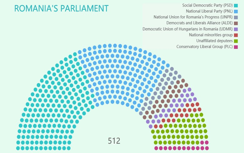 Romania's current parliament
