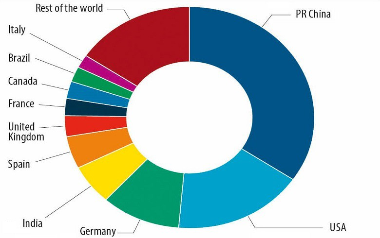 REPORT - GWEC forecasts 817 GW of wind power in 2021