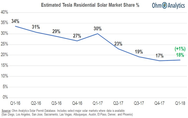ANALYSIS - Tesla's solar business decline bottomed with Q1 market share up 1%