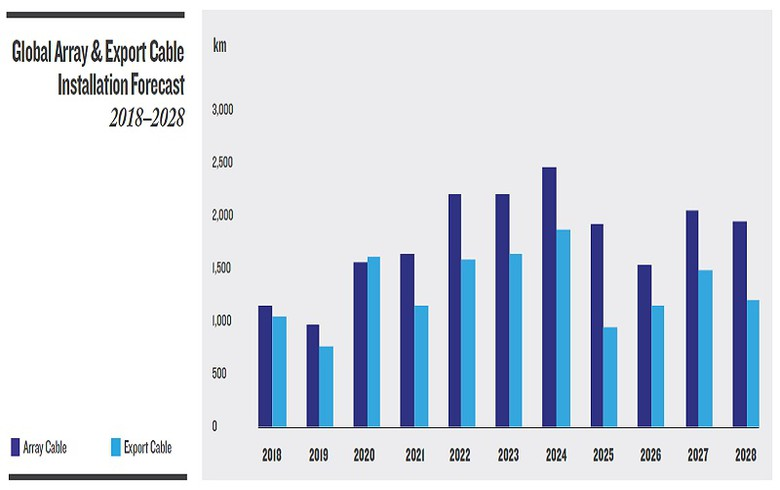 Offshore wind cables to be GBP-13.6bn market over 10 yrs