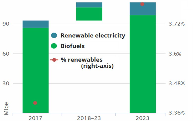 Biofuels remain main driver of green transport by 2023