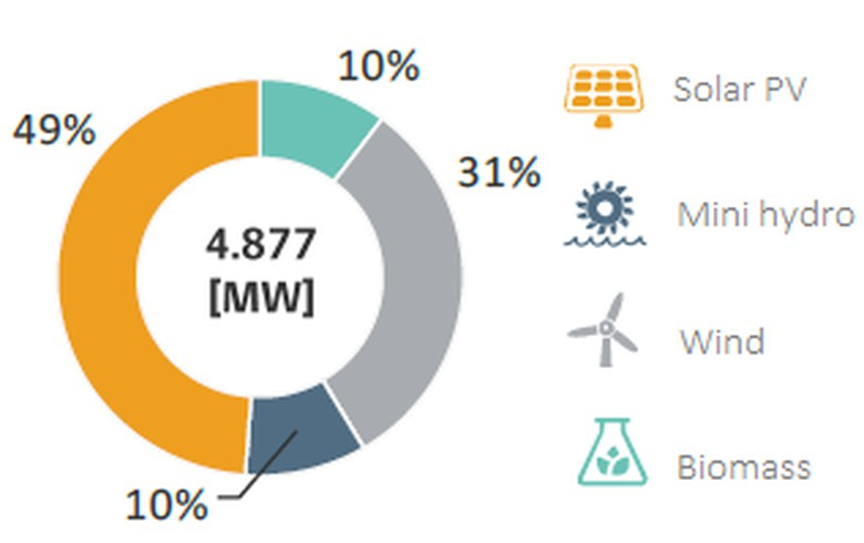 Chile reaches 4.9 GW of renewables on its way towards coal-free future