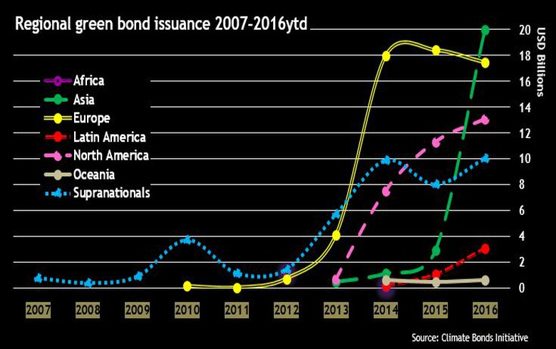 OVERVIEW - USD 55bn green bonds issued in 9-mo 2016