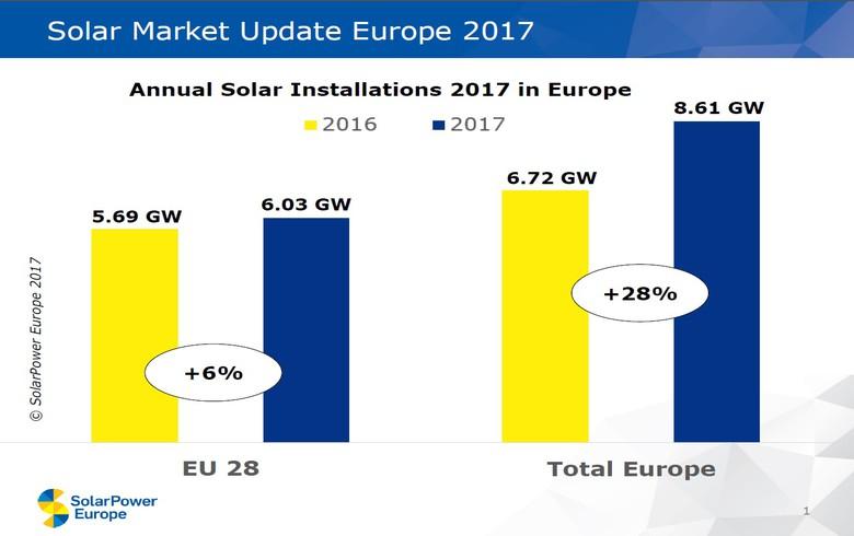 Turkey drives 28% rise in European solar installations in 2017