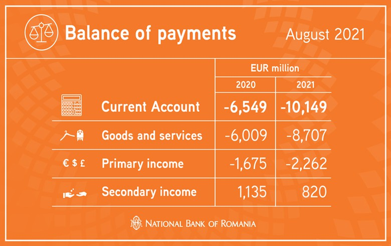 Romania's c/a deficit jumps 55% y/y to 10 bln euro in Jan-August