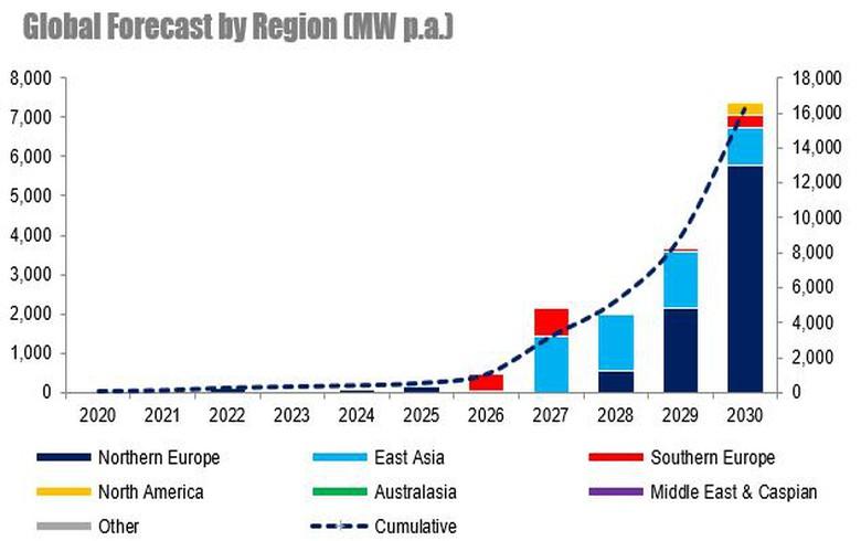 World has 54-GW floating wind pipeline, RenewableUK says