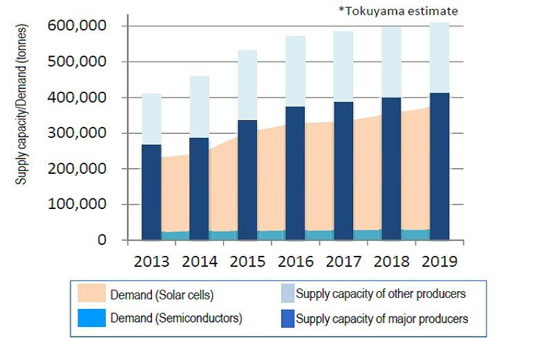 Is polysilicon heading for shortage?