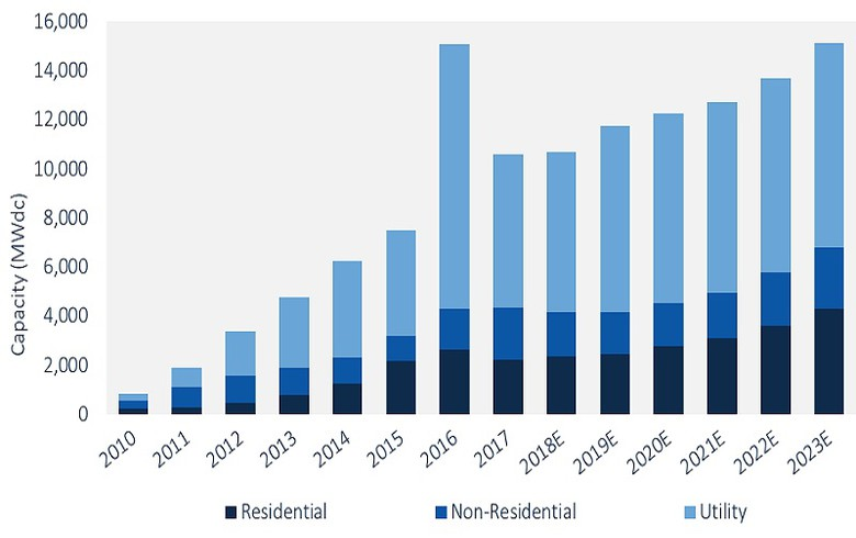 Slowdown in the USA solar industry