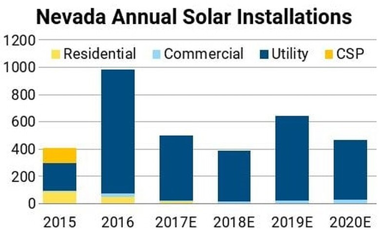 Nevada's solar installations per year 2015-2020