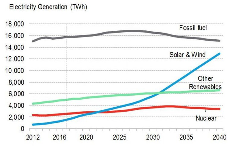 REPORT - Renewables take 72% of global power investment by 2040