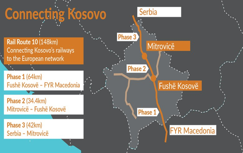 EU grants 38.5 mln euro co-financing to EBRD-funded railway project in Kosovo
