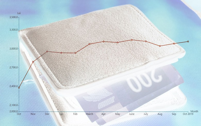 Romania's real net wage annual growth rate stays flat in Oct