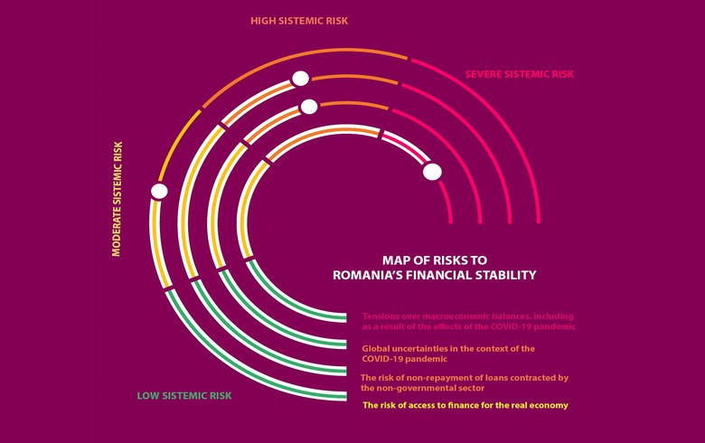 Romania needs investment-oriented fiscal policies to offset risks to financial stability - c-bank