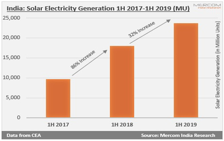India's H1 solar output grows 32% Y/Y