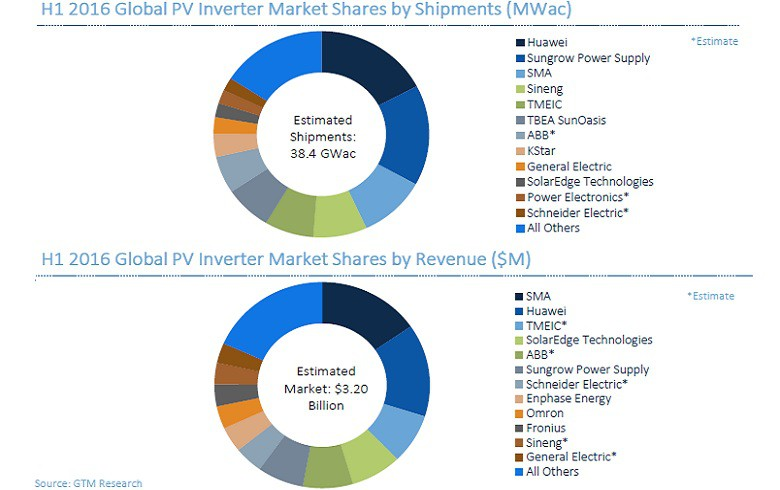 Top 10 Inverter Makers Control 80 Of Market In H1 2016