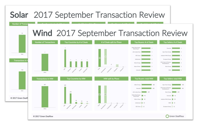 OVERVIEW - Solar, wind power asset sales fall sharply in September