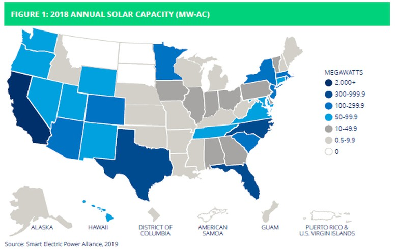US solar utility rankings for 2018 led by Californian cos