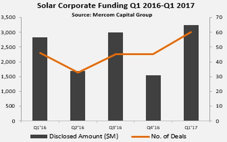 REPORT - Q1 solar corporate funding jumps to USD 3.2bn