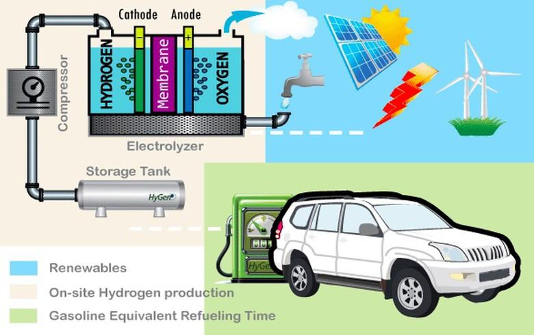 Hydrogen fuel co HyGen eyes USD 20m via crowdfunding campaign