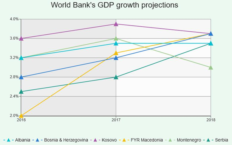 World Bank projections