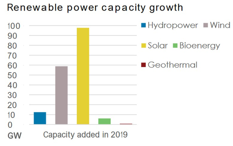 Renewables bring 72% of new global power capacity in 2019