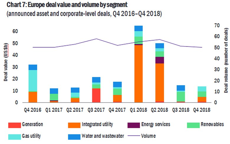 Global P&U deals hit USD 256.3bn in 2018, renewables bring 19% - EY