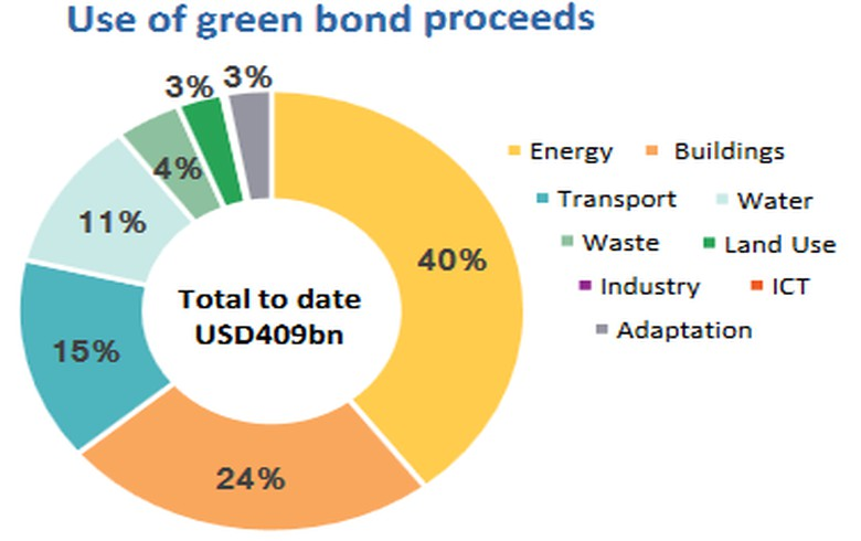 OVERVIEW - Green bonds as a bridge to the SDGs