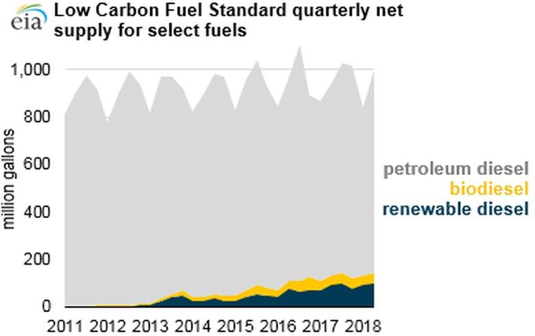 Renewable diesel increasingly used to meet California's Low Carbon Fuel Standard