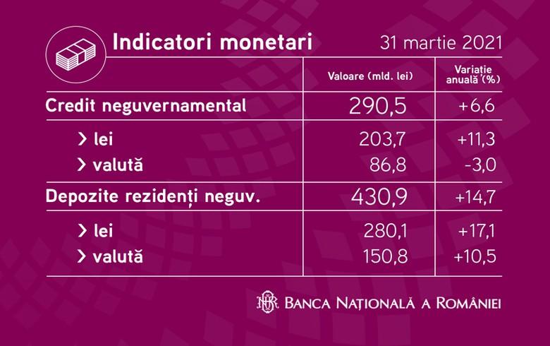 罗马尼亚的年度银行存款增长在3月份放缓