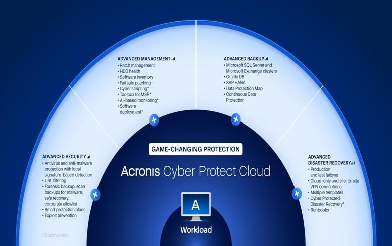 Acronis为无收费提供的所有工作负载进行网络保护
