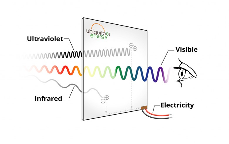 Ubiquitous Energy certifies 9.8% efficiency for transparent solar cell