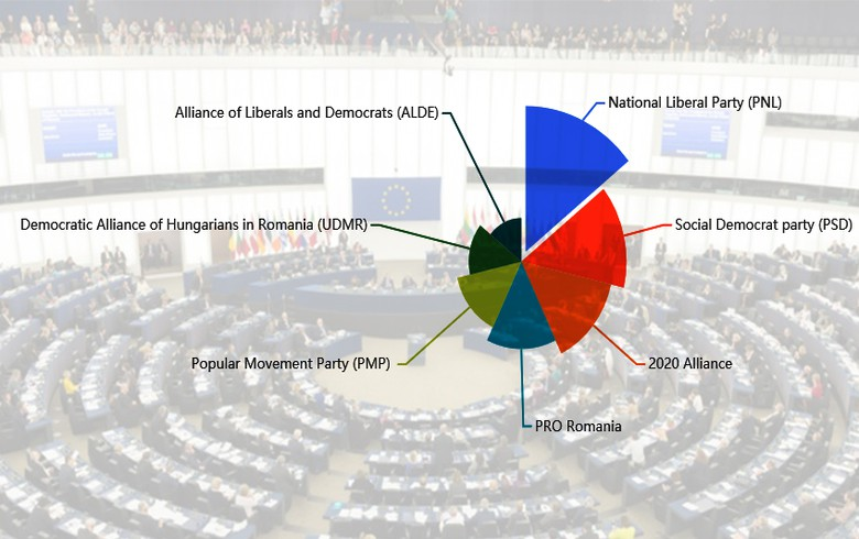 Romania's liberal party defeats ruling coalition in EP vote - partial results