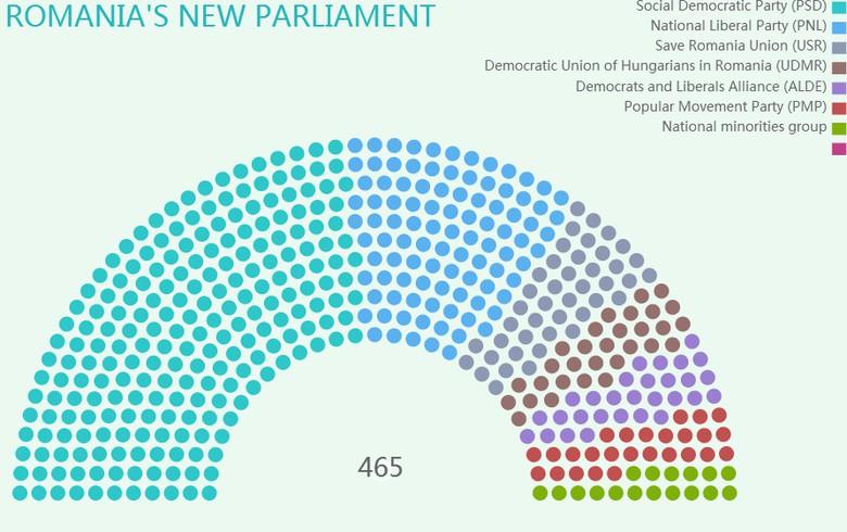 Romania's new parliament