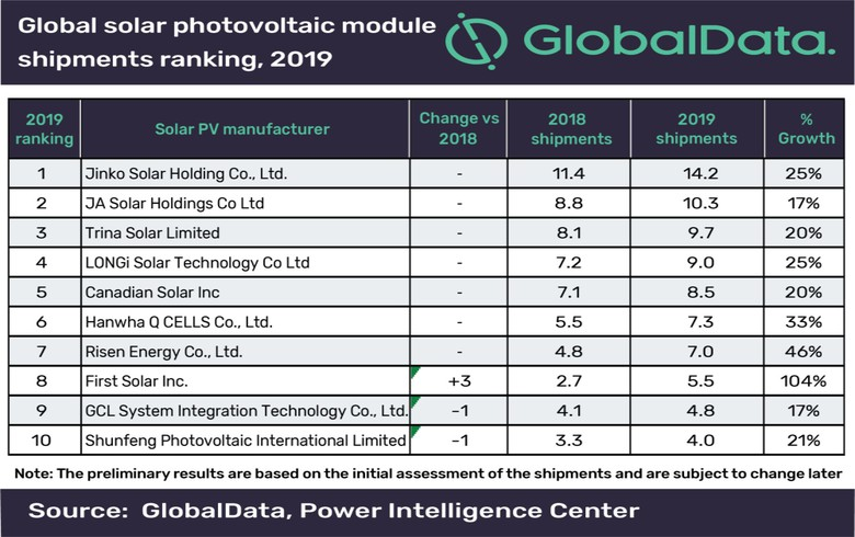 China's JinkoSolar keeps top spot in global PV module shipment ranking for 2019