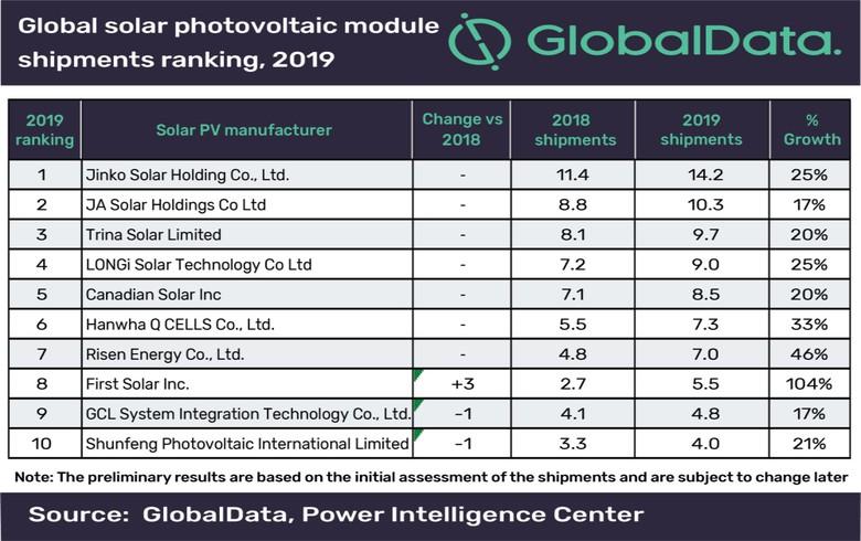 China's JinkoSolar keeps top spot in global PV module shipment ranking for 2019