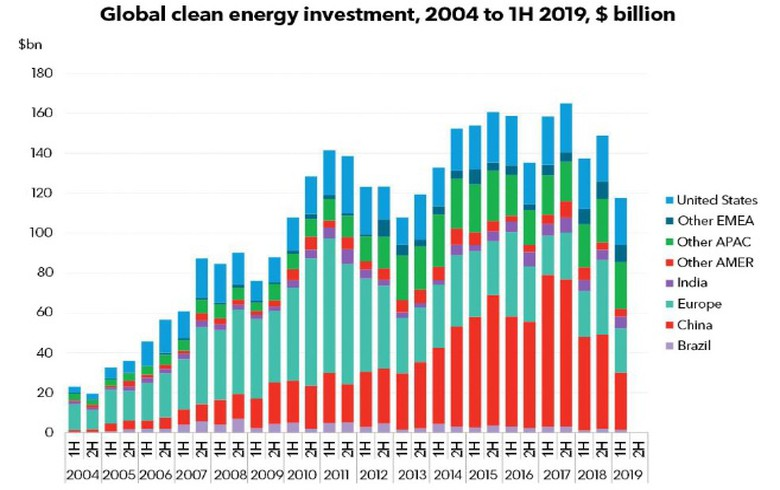 Slowdown in China drags down H1 global clean energy spending 14% Y/Y