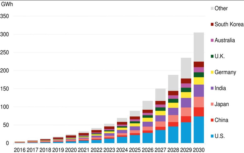 BNEF predicts 305GWh of energy storage worldwide by 2030