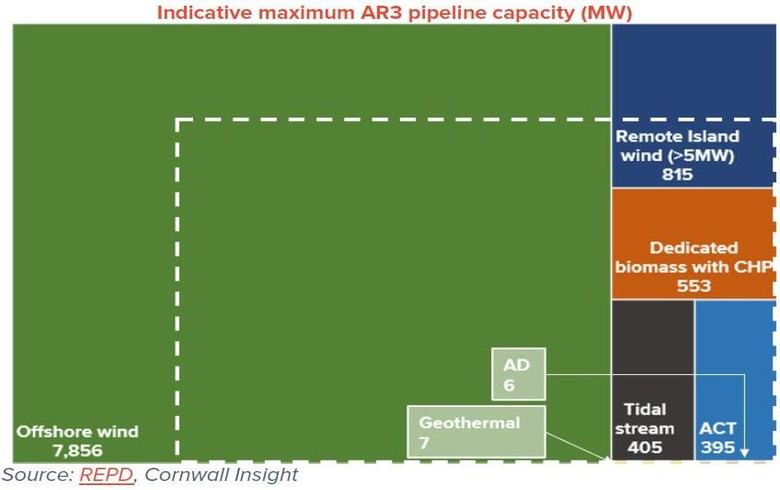 Up to 3.2 GW of offshore wind could be procured in 3rd CfD round